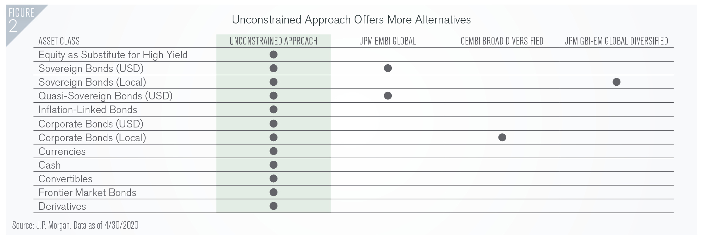 Figure 2 Unconstrained Approach Offers More Alternatives