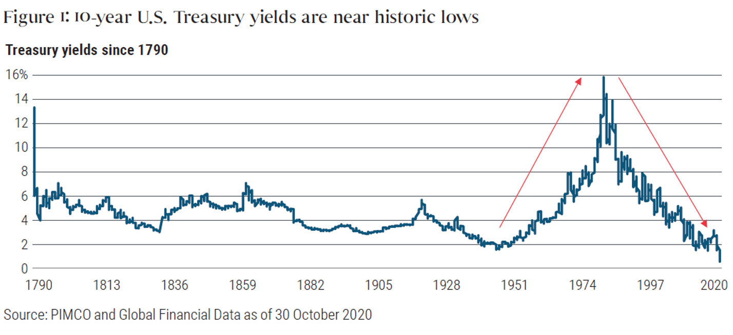 Figure 1 10-year US Treasury yields are near historic lows