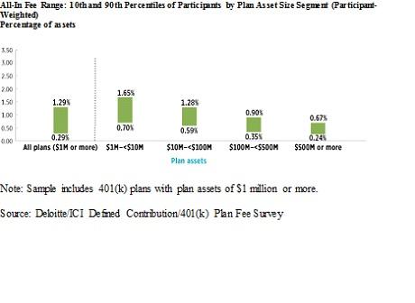 Deloitte ICI study all in fee range