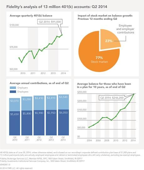 Fidelity 401(k) Infographic