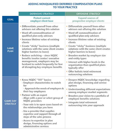 Principall byline NQDC table