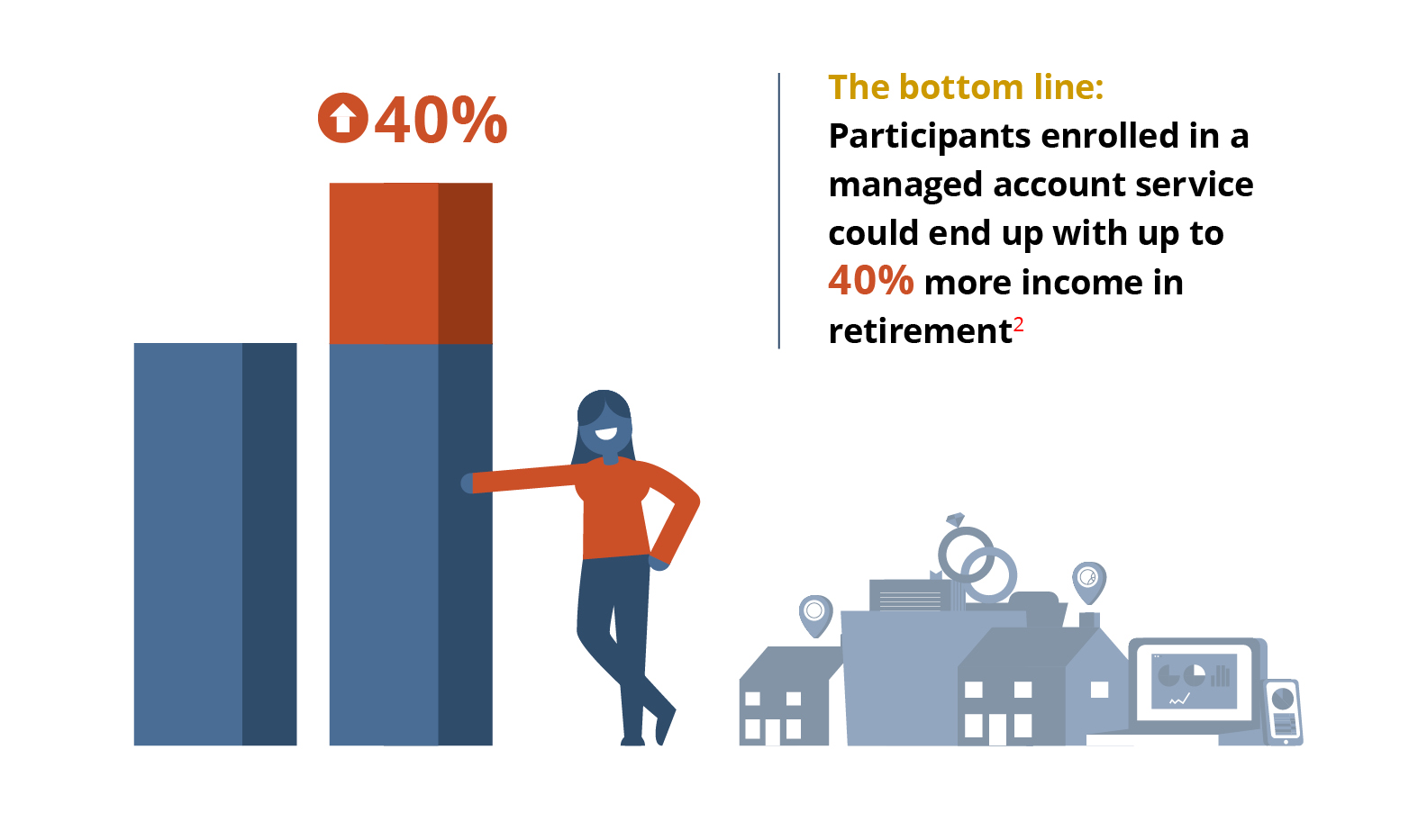 The bottom line: For most participants, the use of multiple data points coupled with ongoing professional management leads to 40% more income in retirement