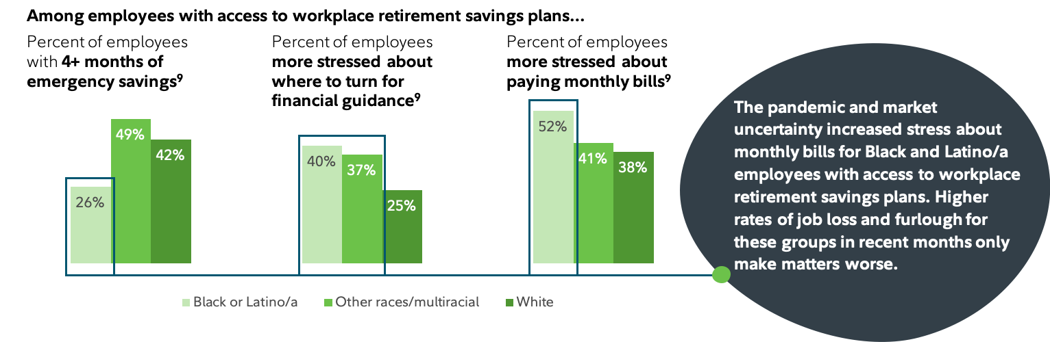 Among employees with access to workplace retirement savings plans...
