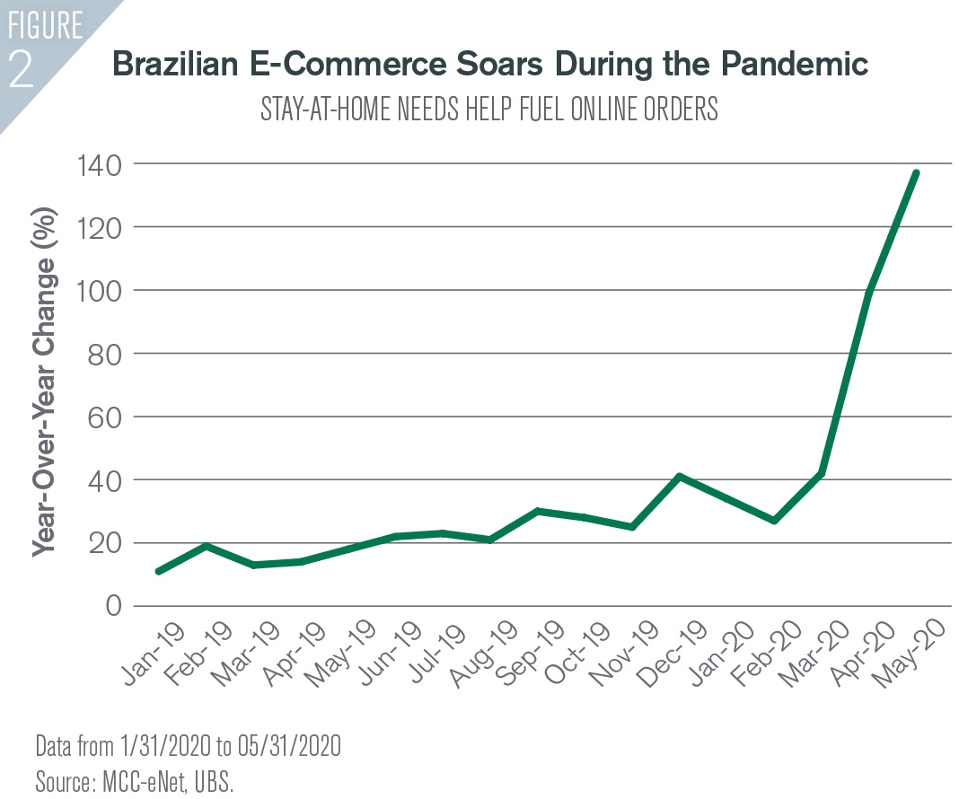 Figure 2 Brazilian E-Commerce Soars During the Pandemic